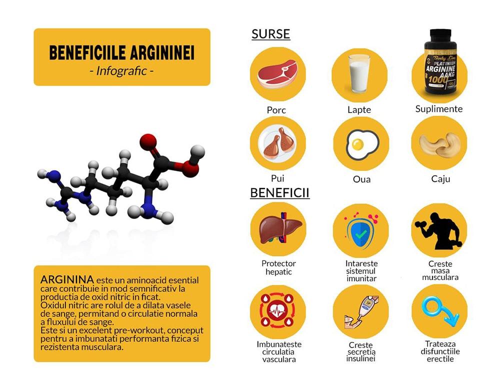 beneficiile argininei