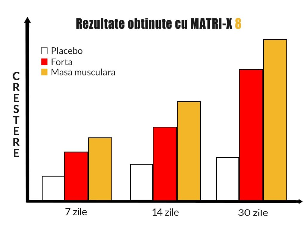 Rezultate obtinute cu MATRI-X 8 pentru crestere masa musculara incepatori