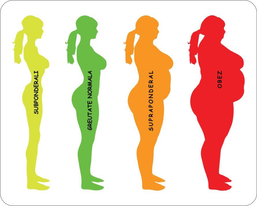 Indice masa corporala greutate