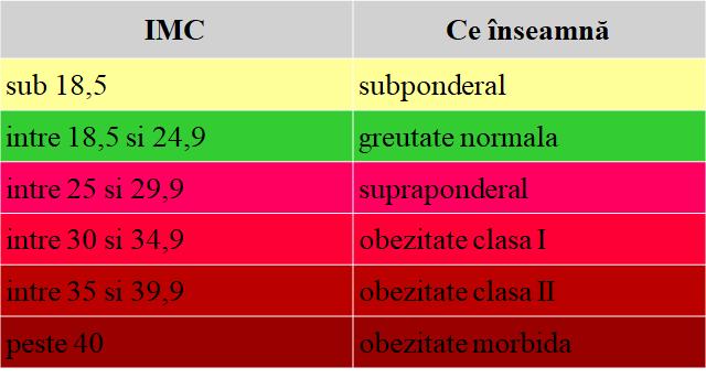 Interpretare indice masa corporala